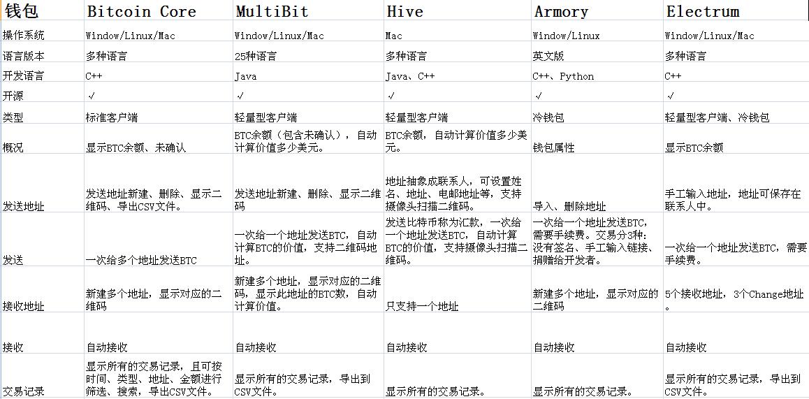 比特币官网推荐的几种桌面钱包的功能比较